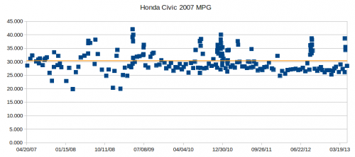 Civic_07_MPG_chart