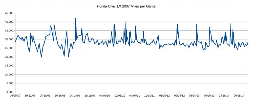 Civic_Efficiency_2007-2014