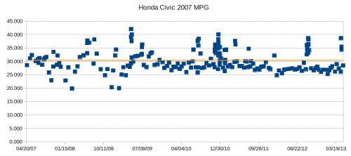 Civic_07_MPG_chart